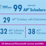 2021 AP Scholars light blue edited
